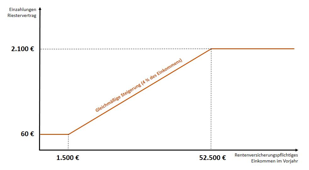 Grafik_Beitragsentwicklung